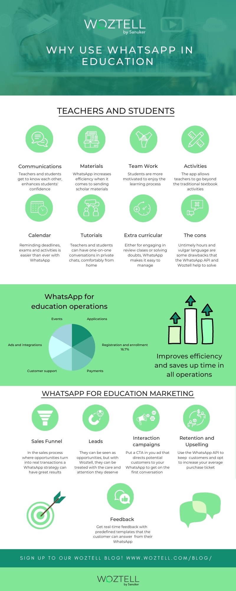 Infographic Whatsapp for education