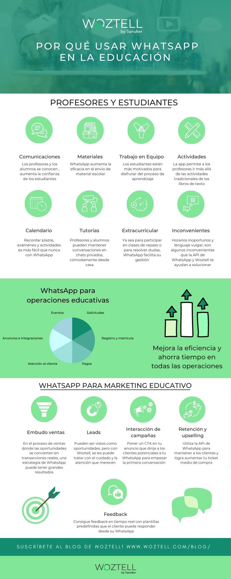Infografia WhatsApp para educación