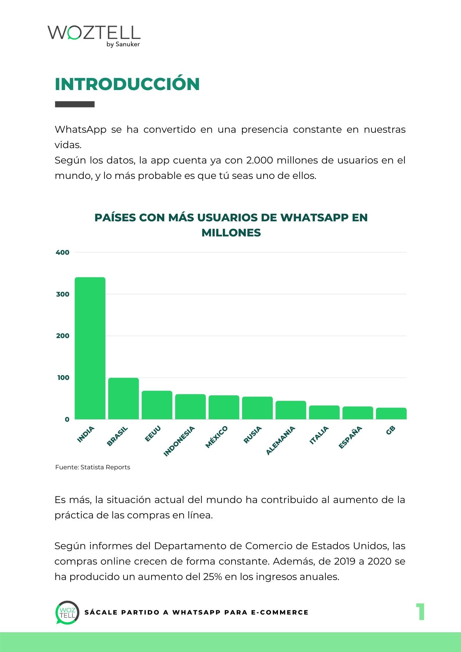 WhatsApp para ecommerce