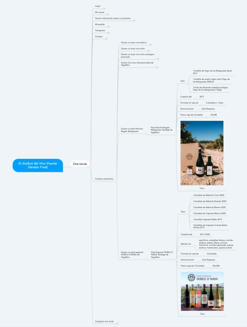 chatbot mind map