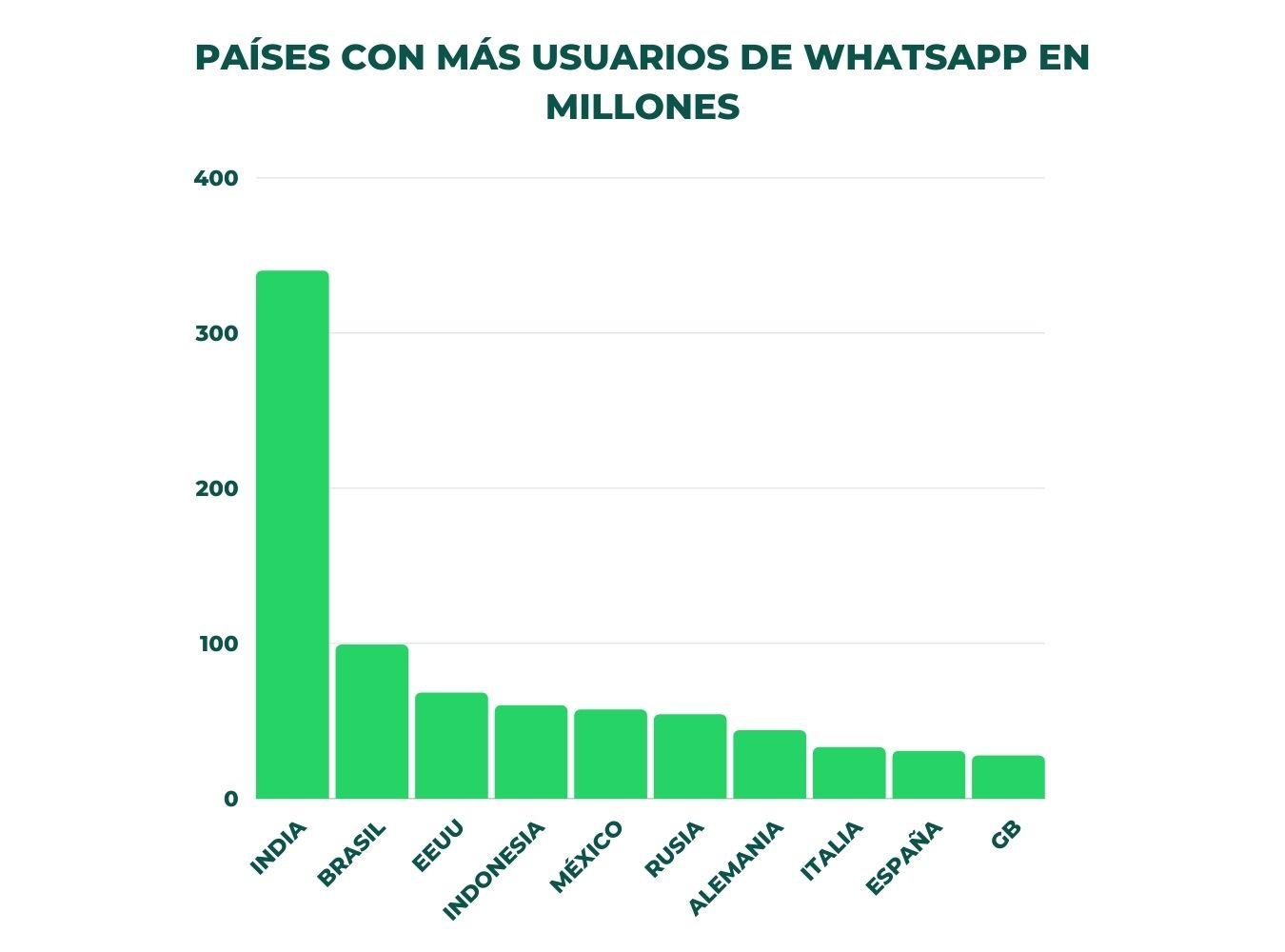 whatsapp para ecommerce 1
