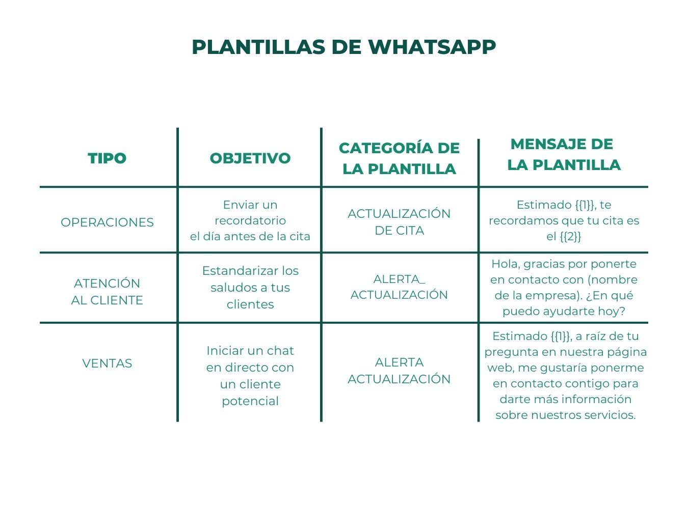 whatsapp para ecommerce 3