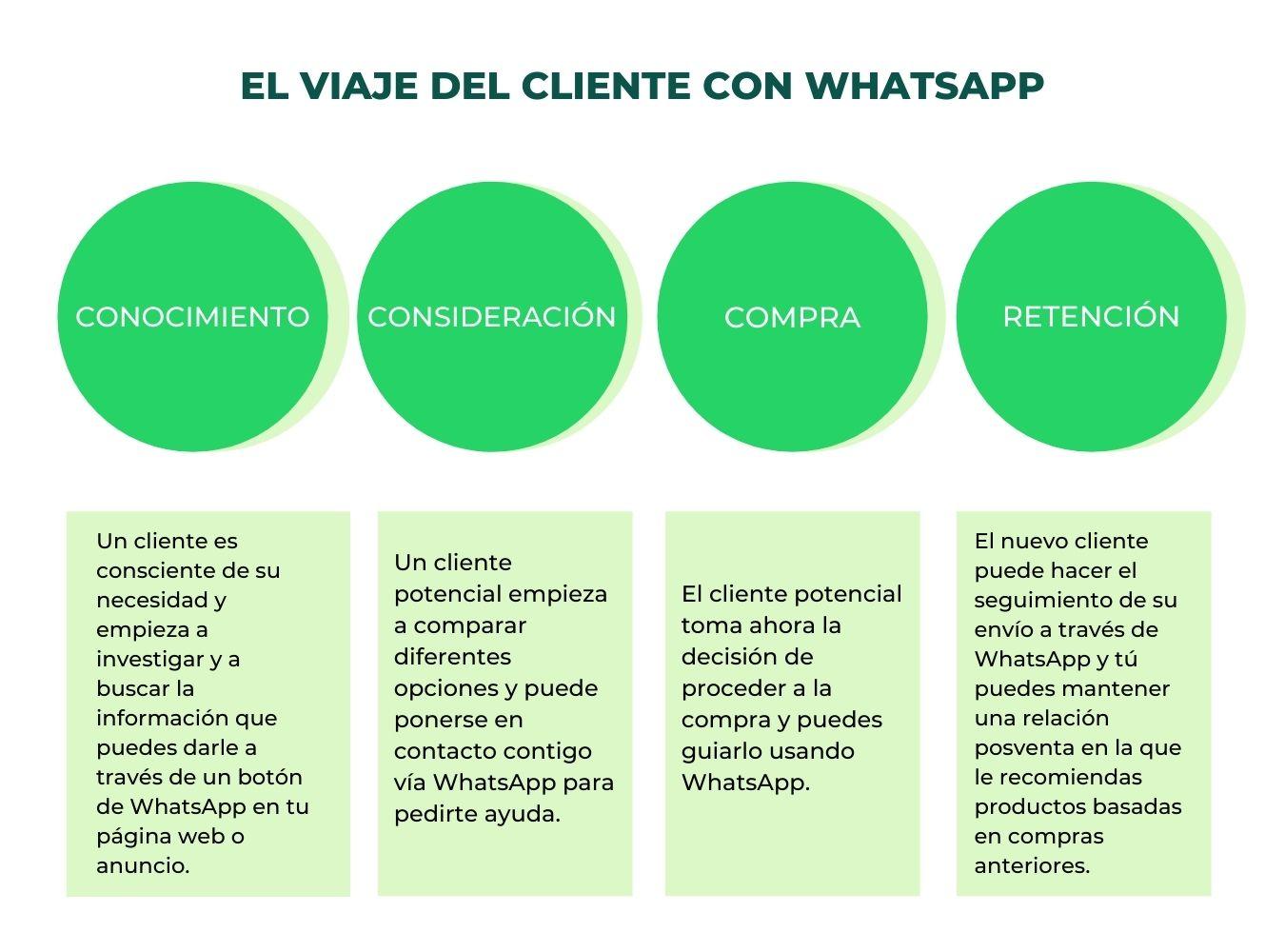 whatsapp para ecommerce 4