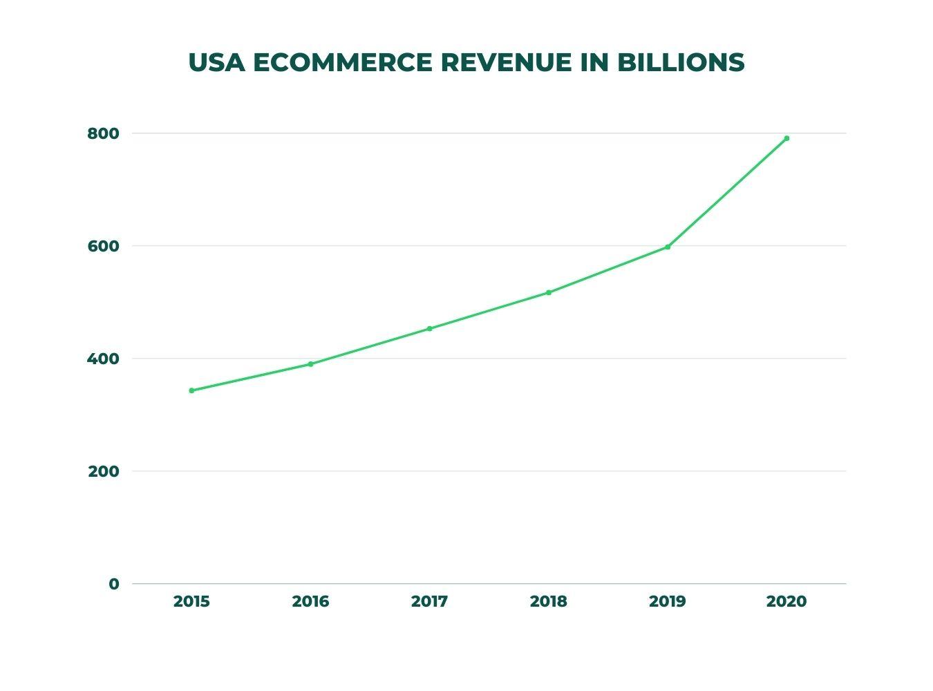 US e-commerce revenue graph