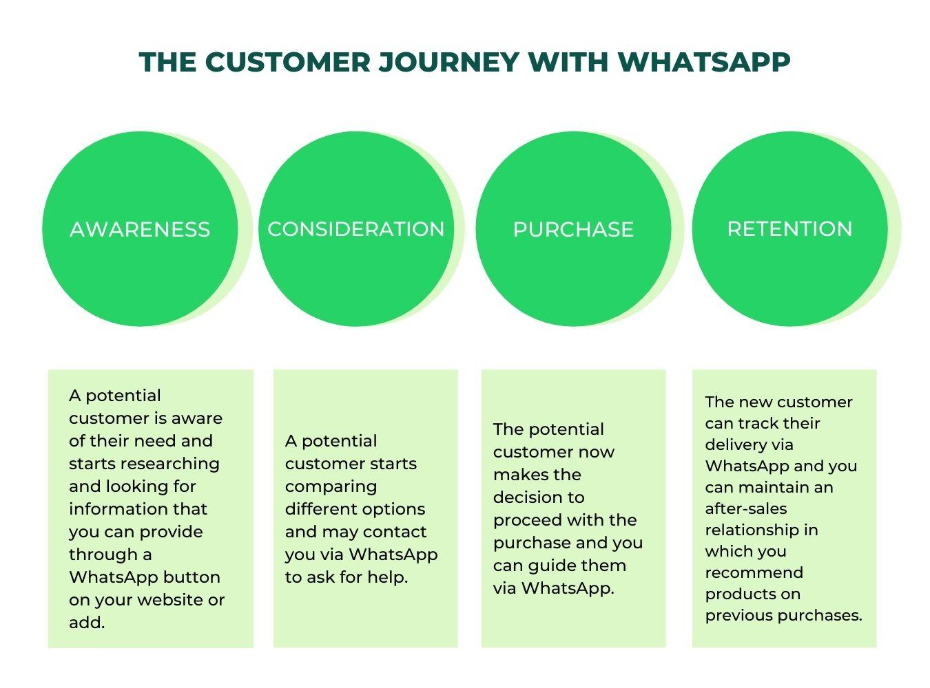 whatsapp ecommerce customer journey