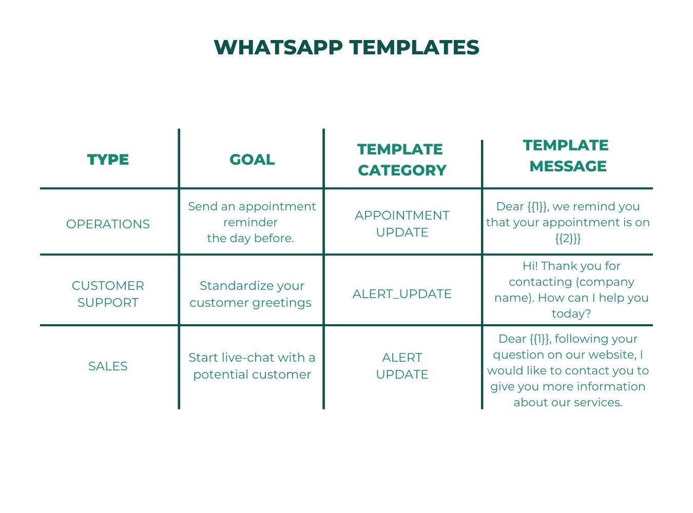 WhatsApp templates for ecommerce