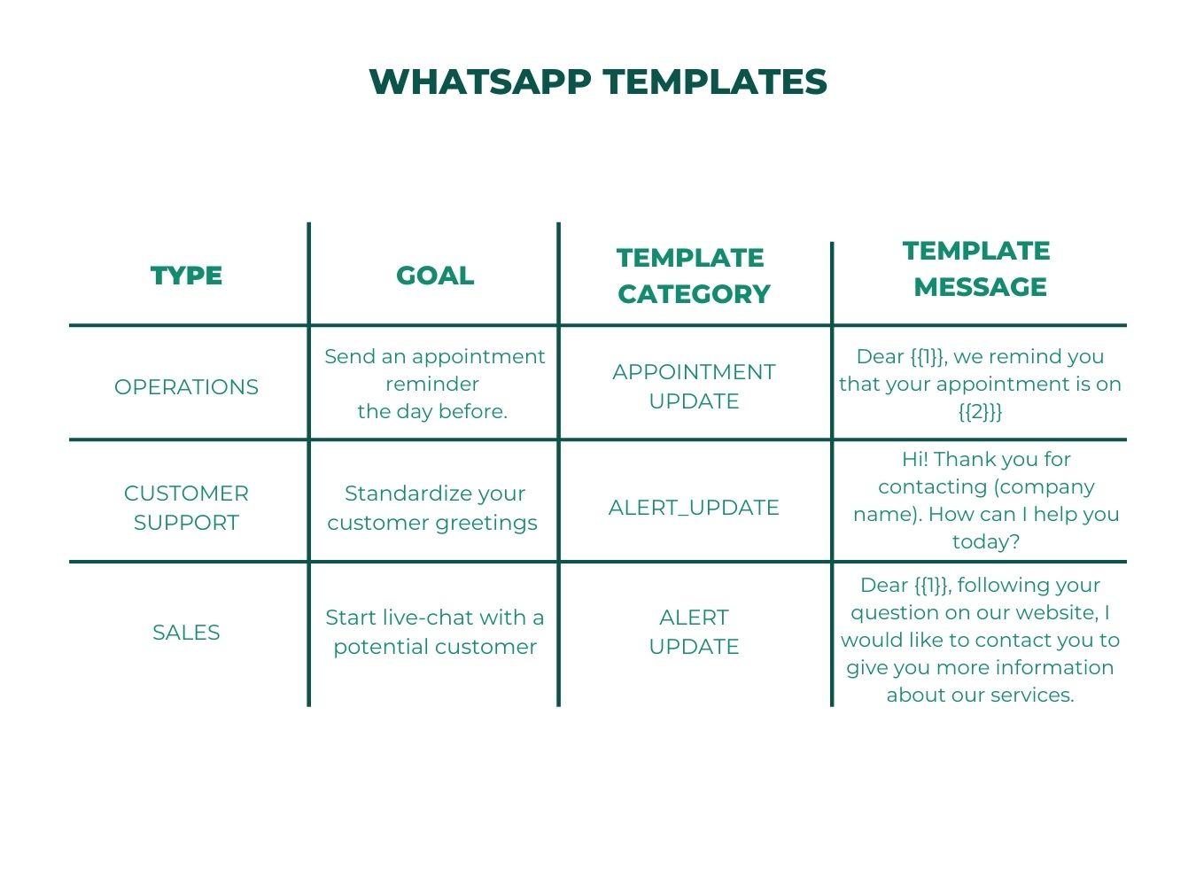 whatsapp ecommerce templates