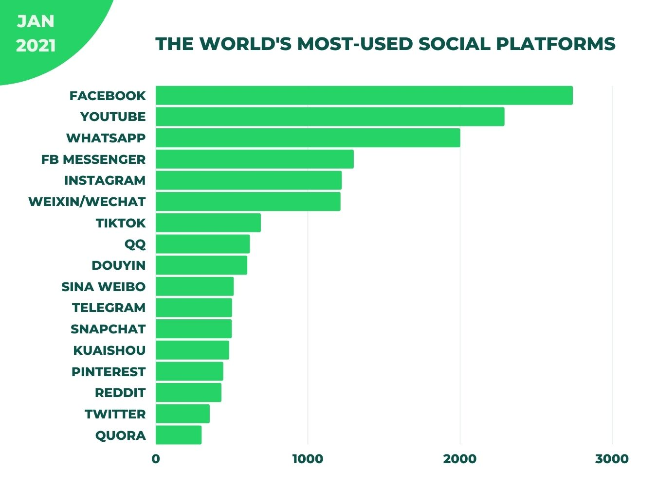 world's most-used social platforms